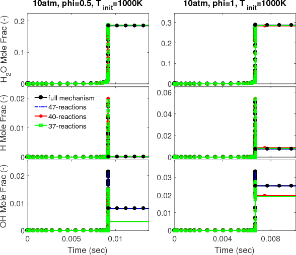 Figure 4 for Model Reduction in Chemical Reaction Networks: A Data-Driven Sparse-Learning Approach