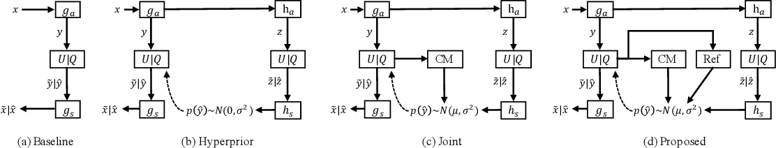 Figure 3 for Learning Accurate Entropy Model with Global Reference for Image Compression