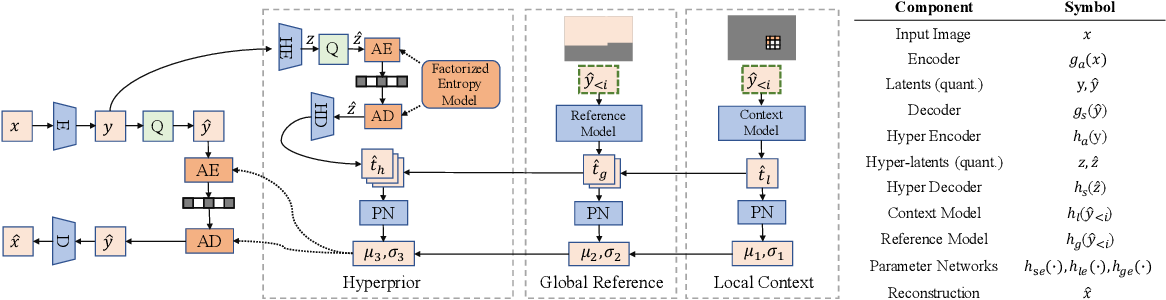 Figure 4 for Learning Accurate Entropy Model with Global Reference for Image Compression