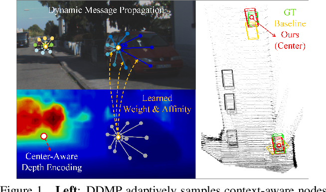 Figure 1 for Depth-conditioned Dynamic Message Propagation for Monocular 3D Object Detection