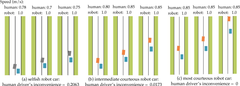 Figure 1 for Courteous Autonomous Cars