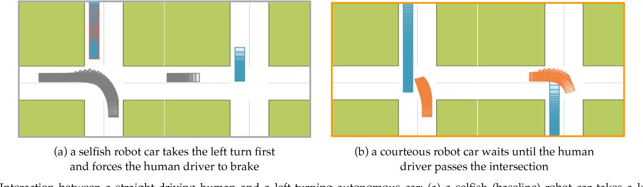 Figure 4 for Courteous Autonomous Cars