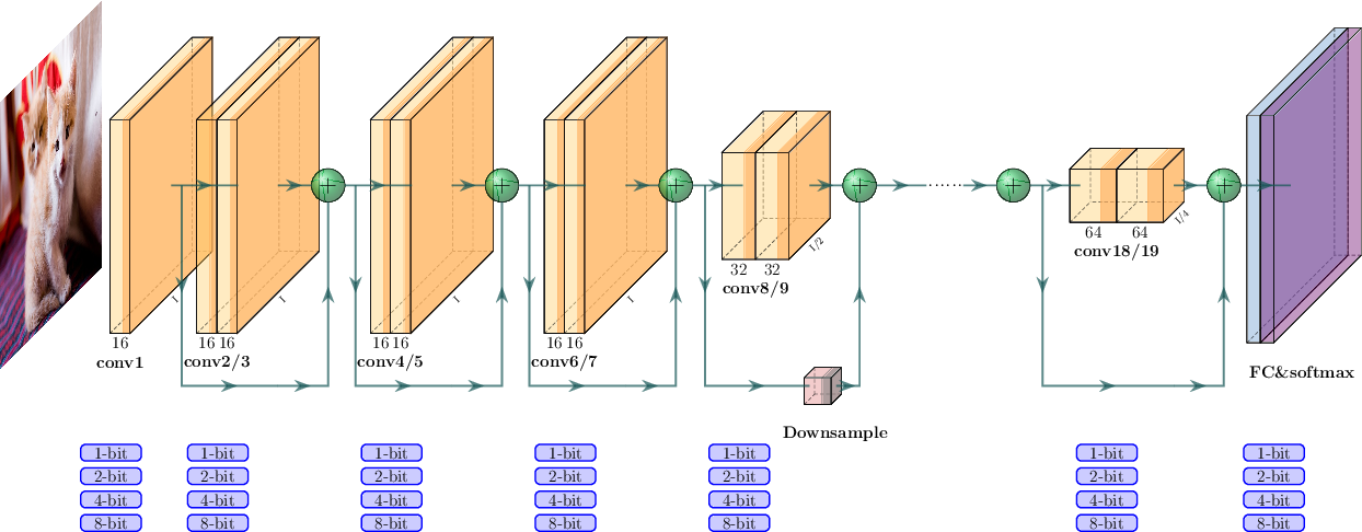 Figure 1 for HAWQ-V2: Hessian Aware trace-Weighted Quantization of Neural Networks