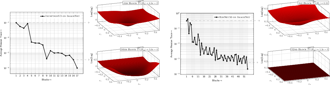 Figure 3 for HAWQ-V2: Hessian Aware trace-Weighted Quantization of Neural Networks