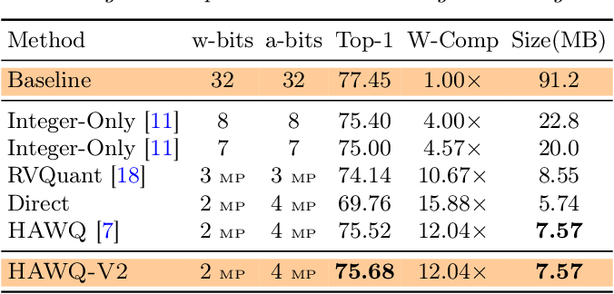 Figure 2 for HAWQ-V2: Hessian Aware trace-Weighted Quantization of Neural Networks