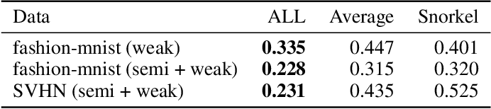 Figure 2 for An Adaptable Framework for Deep Adversarial Label Learning from Weak Supervision
