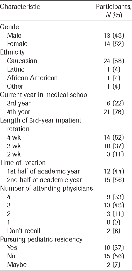 Table 2 from Medical students' experiences working with