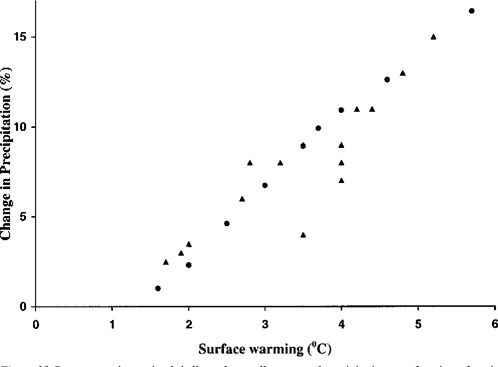 Figure 10. Percentage change in globally and annually averaged precipitation as a function of equilibrium global mean surface warming caused by a doubling of CO2 as predicted by different GCMs (triangles; from IPCC, 1990) and different versions of the 2D-LO model (circles).