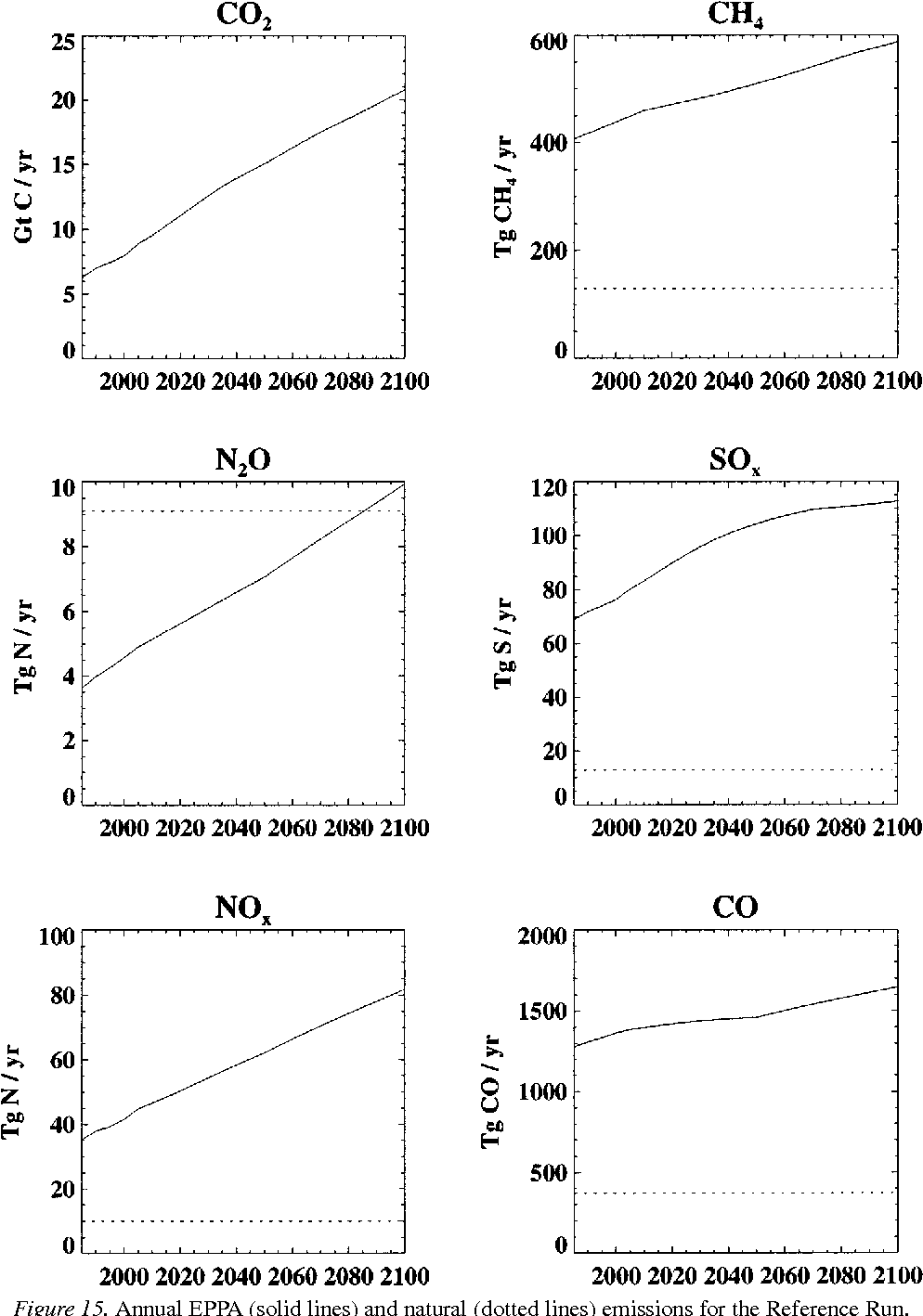 Figure 15. Annual EPPA (solid lines) and natural (dotted lines) emissions for the Reference Run.