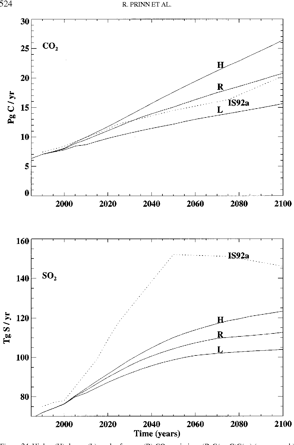 Figure 24. Higher (H), lower (L), and reference (R) CO2 emissions (PgC/yr, GtC/yr) (upper graph) and SO2 emissions (TgS/yr) (lower graph) from EPPA runs and IS92a IPCC (1992) emission scenarios. See Figure 23 for run nomenclature.