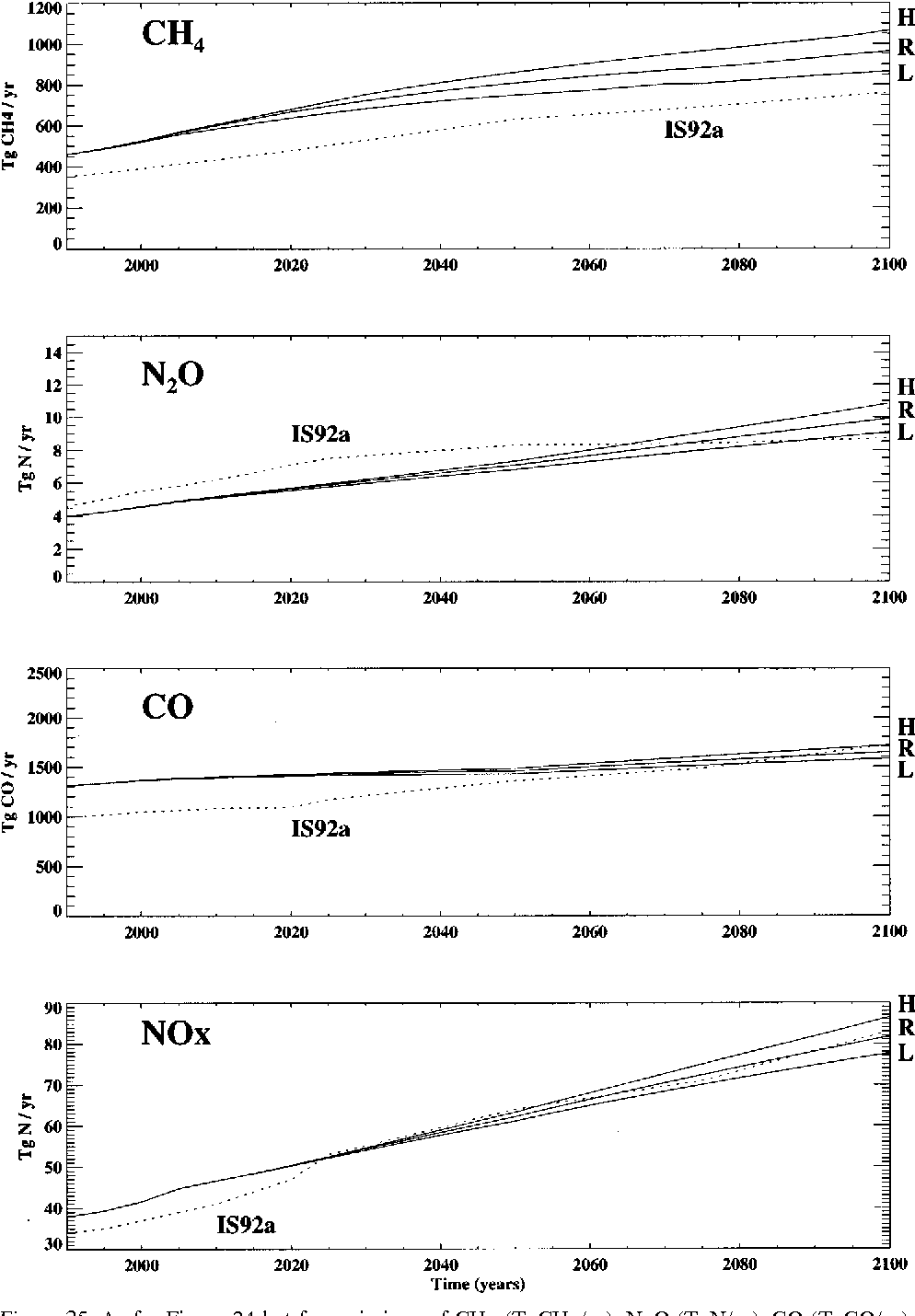 Figure 25. As for Figure 24 but for emissions of CH4 (TgCH4/yr), N2O (TgN/yr), CO (TgCO/yr), and NOx (TgN/yr). See Figure 23 for run nomenclature.