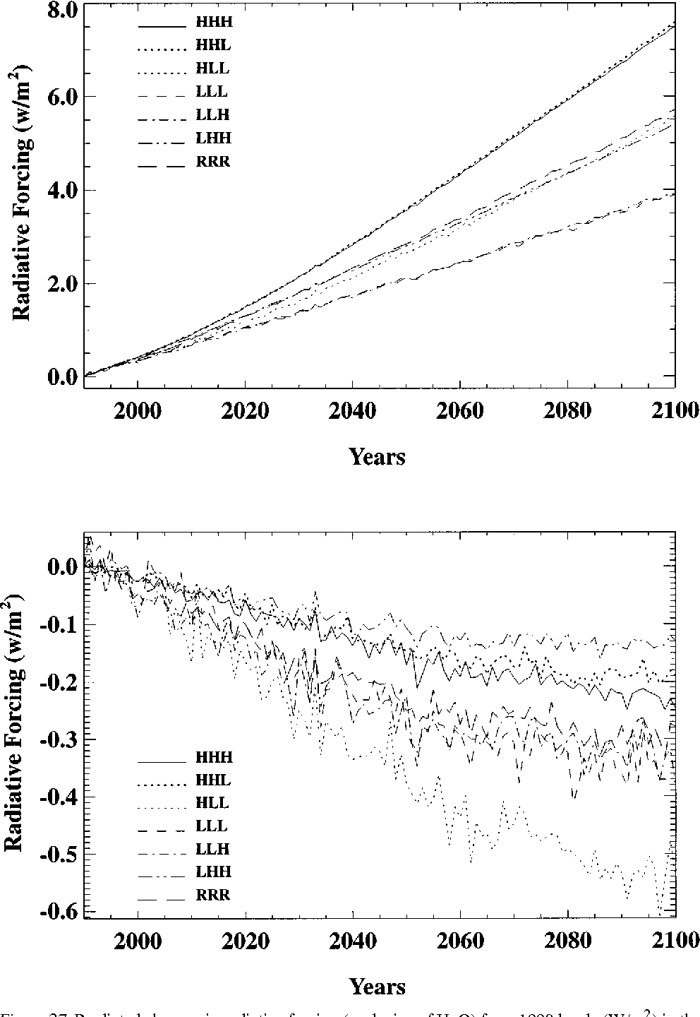 Figure 27. Predicted changes in radiative forcing (exclusive of H2O) from 1990 levels (W/m 2) in the seven sensitivity runs. The upper set of curves refers to all gases and aerosols and the lower set to aerosols alone. See Figure 23 for run nomenclature.