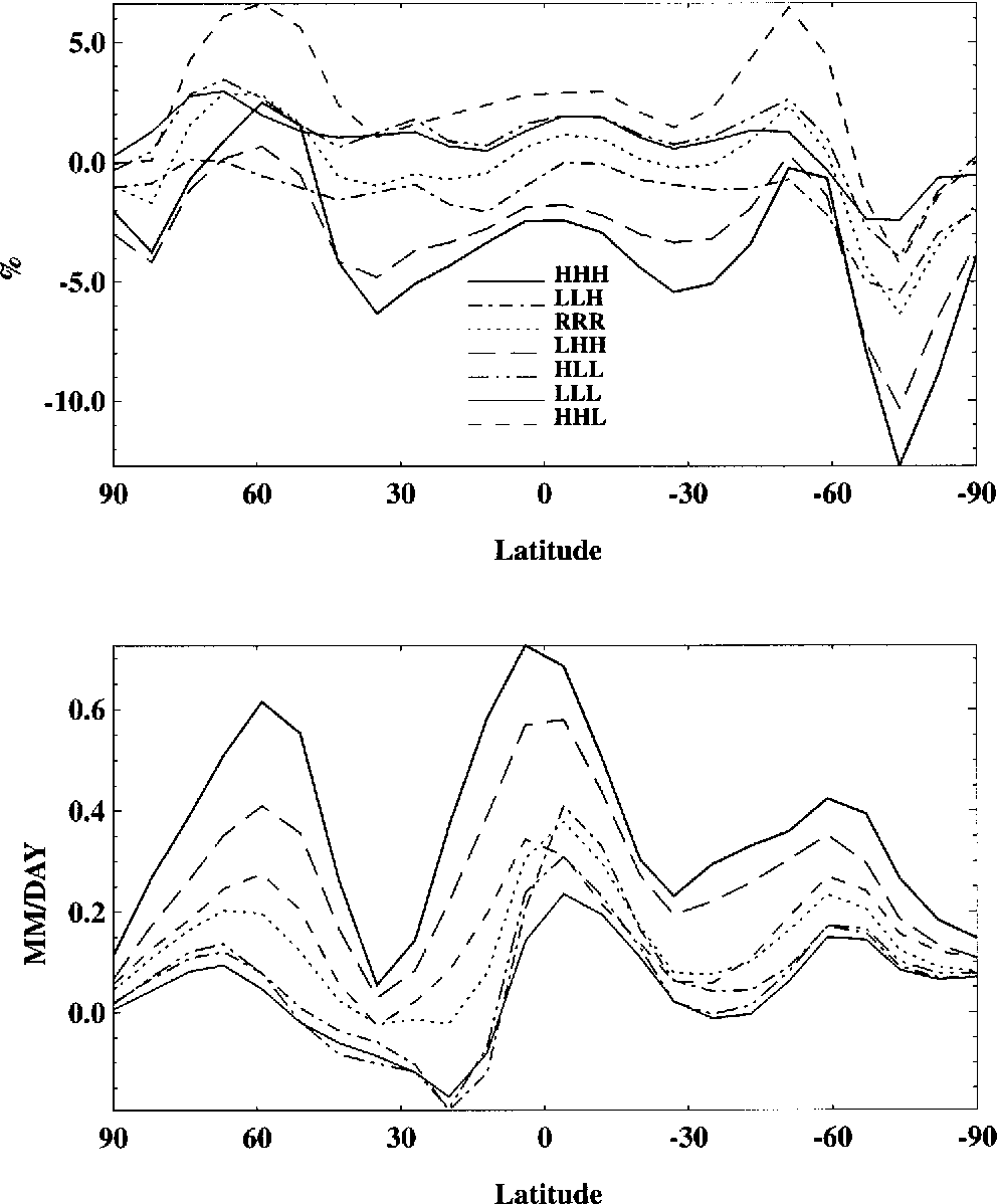 Figure 31. Changes (between 1990 and the average for 2090–2100) of longitudinally averaged cloud cover (upper panel, % cover) and precipitation (lower panel, mm/day) over land for the seven sensitivity runs. Latitude in degrees, with positive values denoting Northern Hemisphere.
