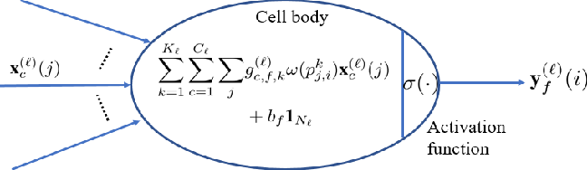 Figure 1 for Topology Adaptive Graph Convolutional Networks