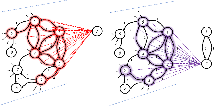 Figure 2 for Topology Adaptive Graph Convolutional Networks