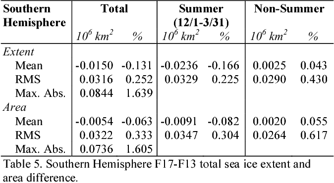 Table 5. Southern Hemisphere F17-F13 total sea ice extent and area difference.