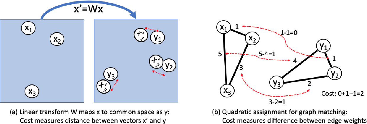 Figure 1 for An Analysis of Euclidean vs. Graph-Based Framing for Bilingual Lexicon Induction from Word Embedding Spaces