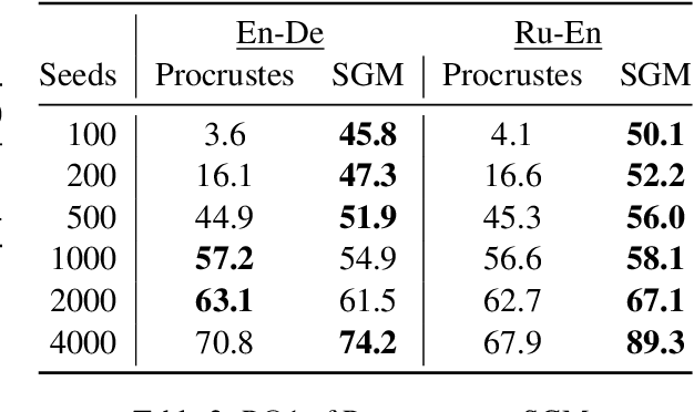 Figure 3 for An Analysis of Euclidean vs. Graph-Based Framing for Bilingual Lexicon Induction from Word Embedding Spaces