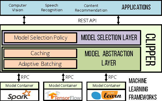 Figure 1 for Clipper: A Low-Latency Online Prediction Serving System