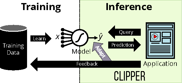 Figure 3 for Clipper: A Low-Latency Online Prediction Serving System