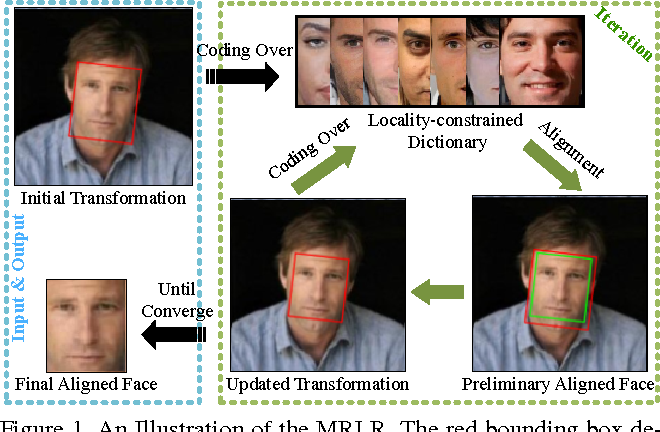 Figure 1 for Efficient Face Alignment via Locality-constrained Representation for Robust Recognition