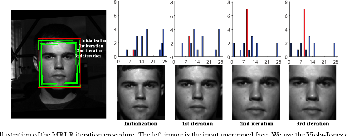 Figure 3 for Efficient Face Alignment via Locality-constrained Representation for Robust Recognition