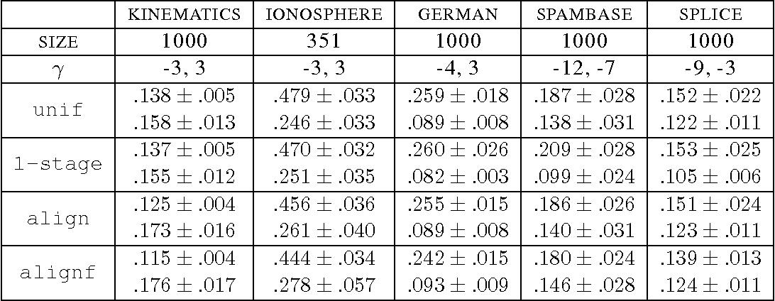 Figure 4 for Algorithms for Learning Kernels Based on Centered Alignment