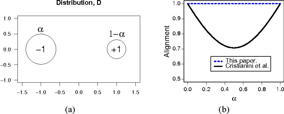 Figure 1 for Algorithms for Learning Kernels Based on Centered Alignment