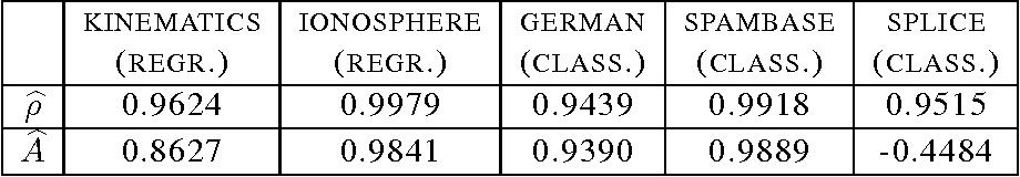 Figure 2 for Algorithms for Learning Kernels Based on Centered Alignment