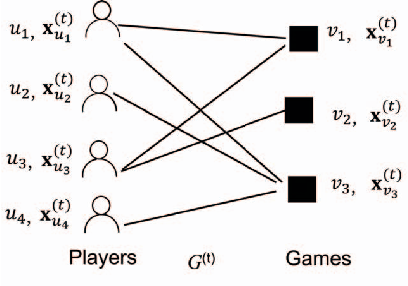 Figure 1 for A Semi-Supervised and Inductive Embedding Model for Churn Prediction of Large-Scale Mobile Games