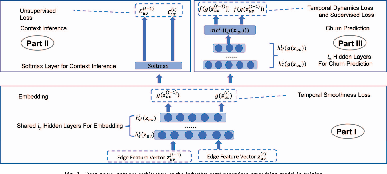 Figure 3 for A Semi-Supervised and Inductive Embedding Model for Churn Prediction of Large-Scale Mobile Games