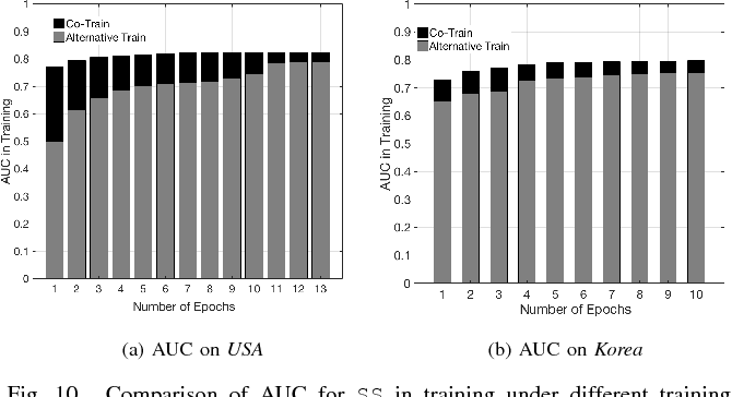 Figure 2 for A Semi-Supervised and Inductive Embedding Model for Churn Prediction of Large-Scale Mobile Games