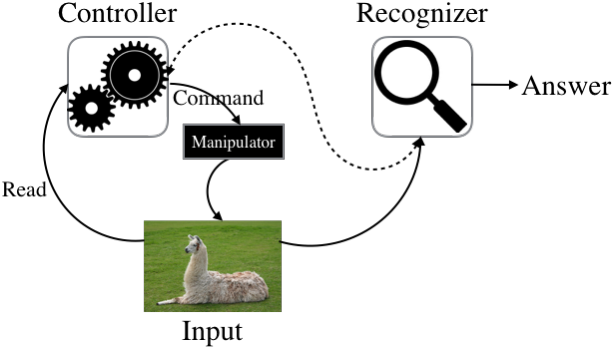 Figure 1 for A Controller-Recognizer Framework: How necessary is recognition for control?