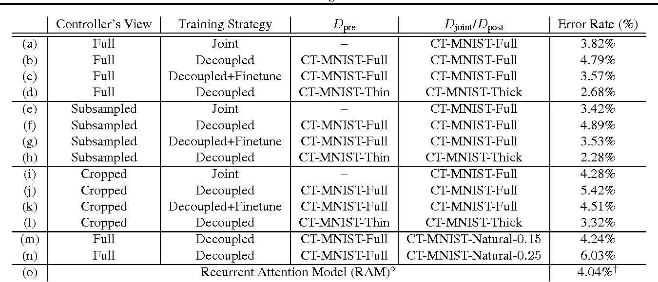 Figure 4 for A Controller-Recognizer Framework: How necessary is recognition for control?