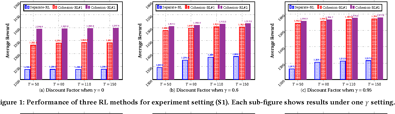 Figure 1 for Cohesion-based Online Actor-Critic Reinforcement Learning for mHealth Intervention