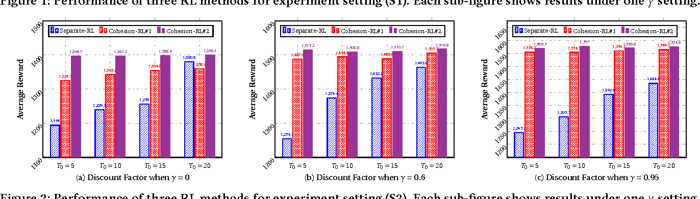 Figure 3 for Cohesion-based Online Actor-Critic Reinforcement Learning for mHealth Intervention