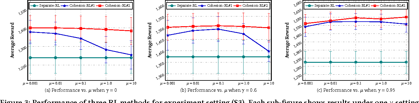 Figure 4 for Cohesion-based Online Actor-Critic Reinforcement Learning for mHealth Intervention