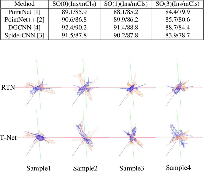 Figure 1 for Rotation Transformation Network: Learning View-Invariant Point Cloud for Classification and Segmentation