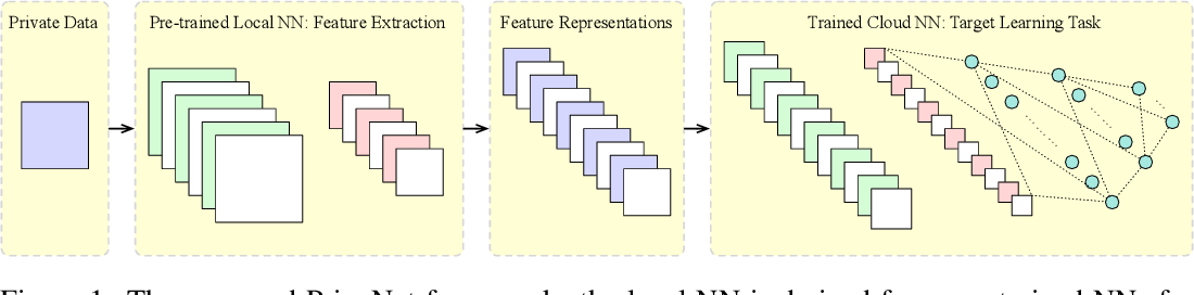 Figure 1 for PrivyNet: A Flexible Framework for Privacy-Preserving Deep Neural Network Training