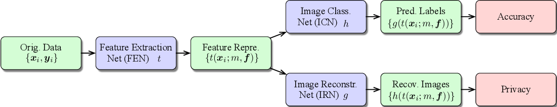 Figure 2 for PrivyNet: A Flexible Framework for Privacy-Preserving Deep Neural Network Training