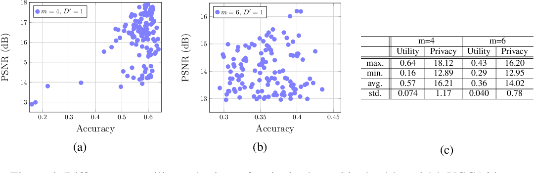 Figure 4 for PrivyNet: A Flexible Framework for Privacy-Preserving Deep Neural Network Training