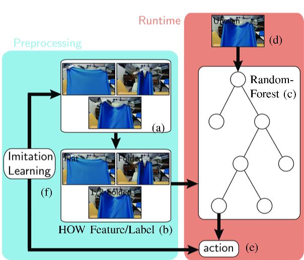Figure 2 for Cloth Manipulation Using Random-Forest-Based Imitation Learning