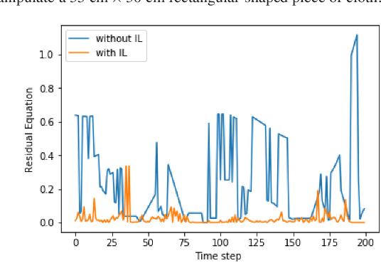 Figure 4 for Cloth Manipulation Using Random-Forest-Based Imitation Learning