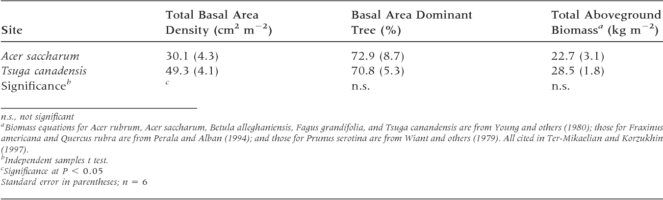 Tree Species Effects On Calcium Cycling The Role Of Calcium Uptake
