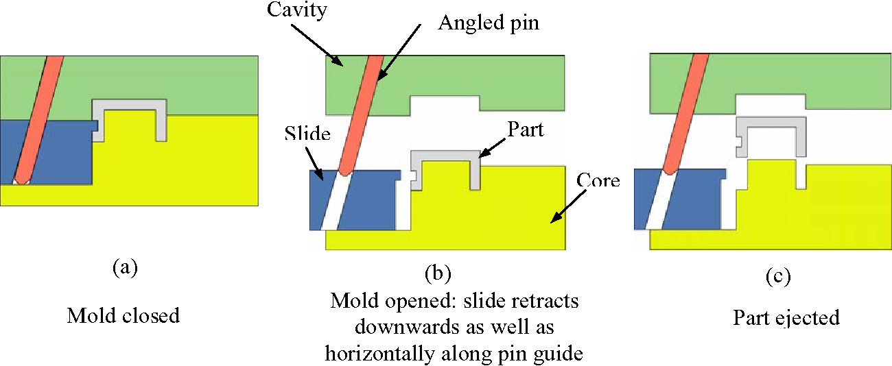 Plastic Part Design For Injection Molding Pdf