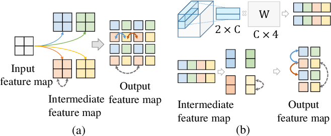Figure 1 for Location-aware Upsampling for Semantic Segmentation