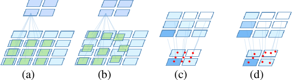 Figure 3 for Location-aware Upsampling for Semantic Segmentation