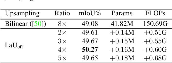 Figure 2 for Location-aware Upsampling for Semantic Segmentation