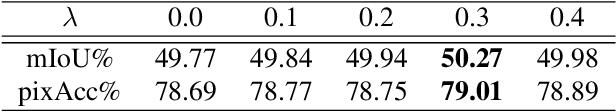 Figure 4 for Location-aware Upsampling for Semantic Segmentation