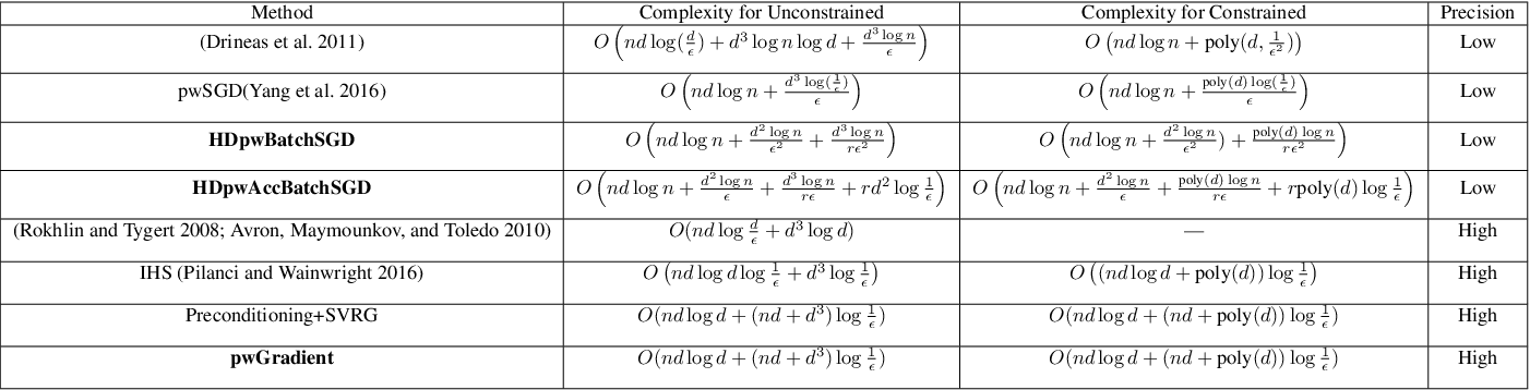 Figure 1 for Large Scale Constrained Linear Regression Revisited: Faster Algorithms via Preconditioning
